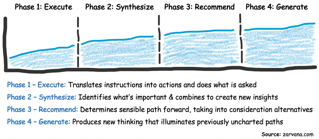 Depicts the concept of a critical thinking roadmap
