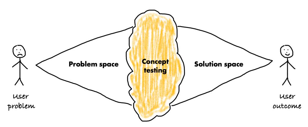 User strategy development process