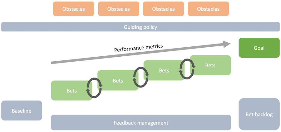 Diagram showing how adaptive strategy incrementally works towards the end goal