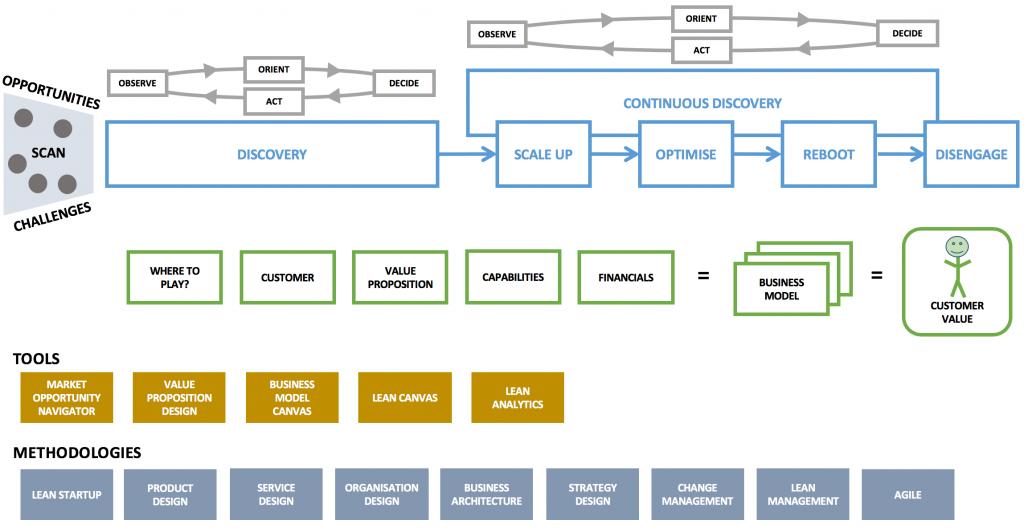 Diagram depicting the business design framework