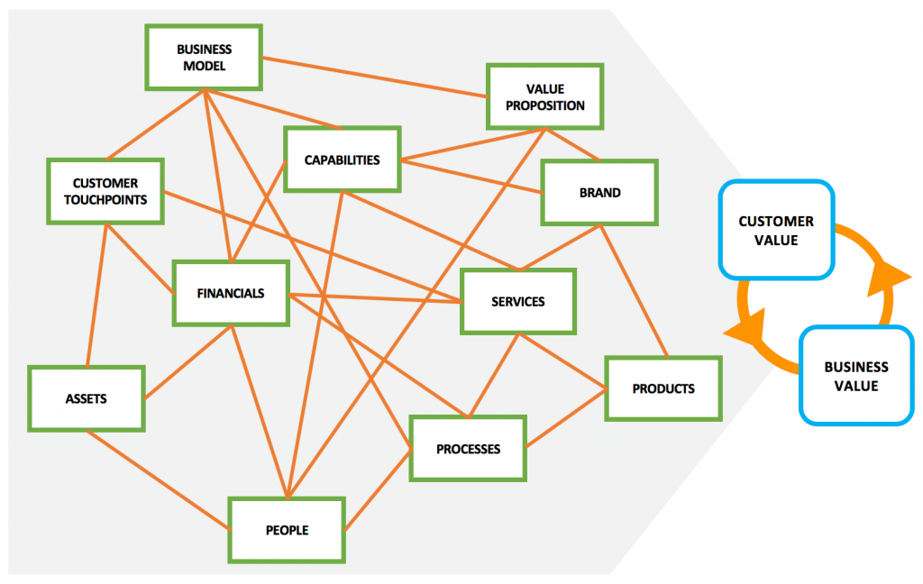 Depicts the different components of a system that contribute to the overall customer experience