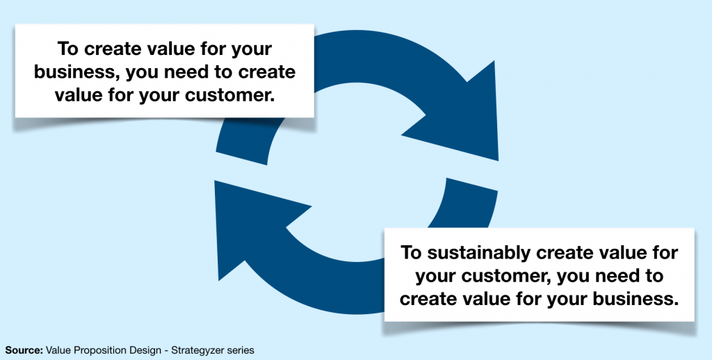Depicts the relationship between customer and business value
