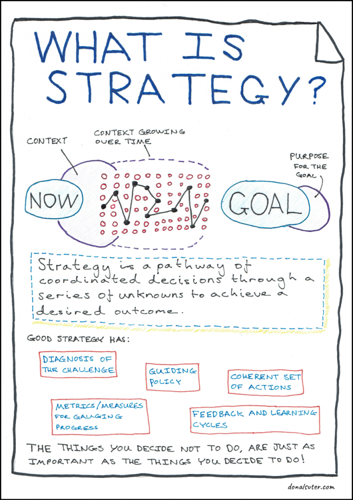 Hand drawn sketch explaining what a strategy is