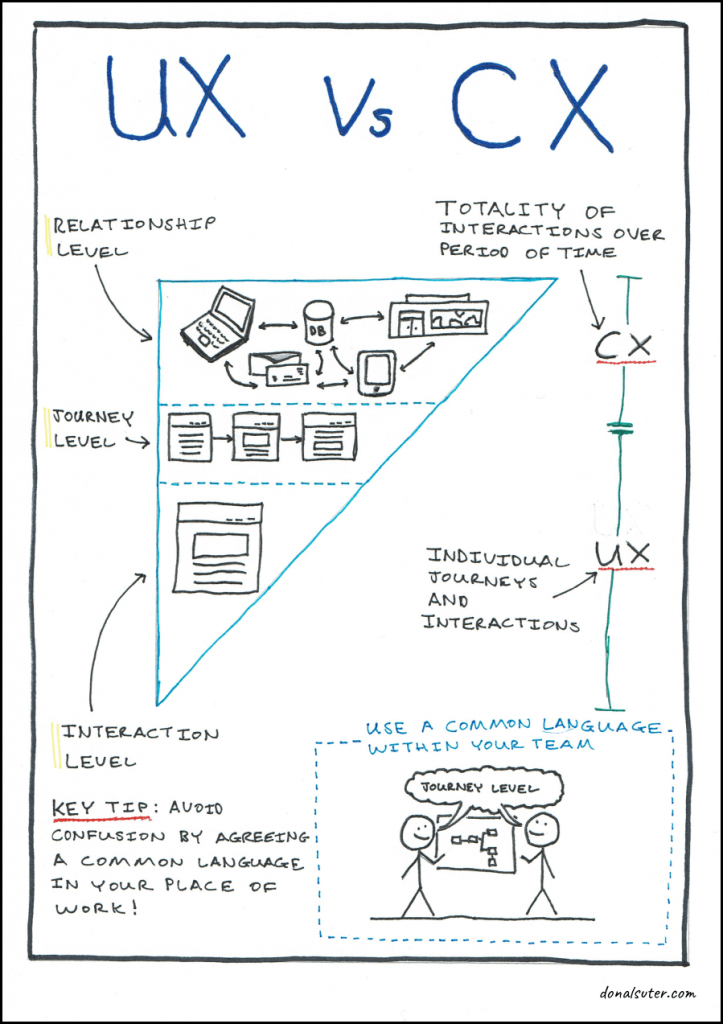 Sketchnote explaining the differences between CX and UX