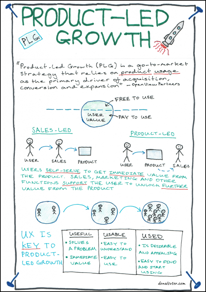 Sketchnote explanation of product led growth strategy