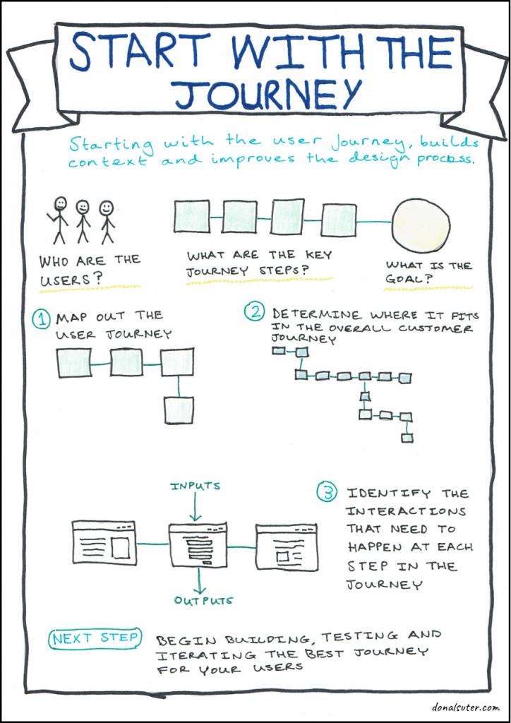 Sketchnote explaining user journey mapping