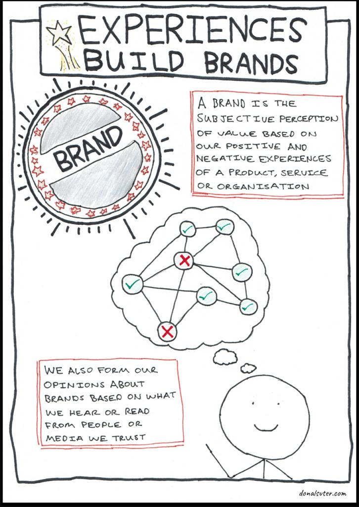 Sketchnote explaining how experiences build brands
