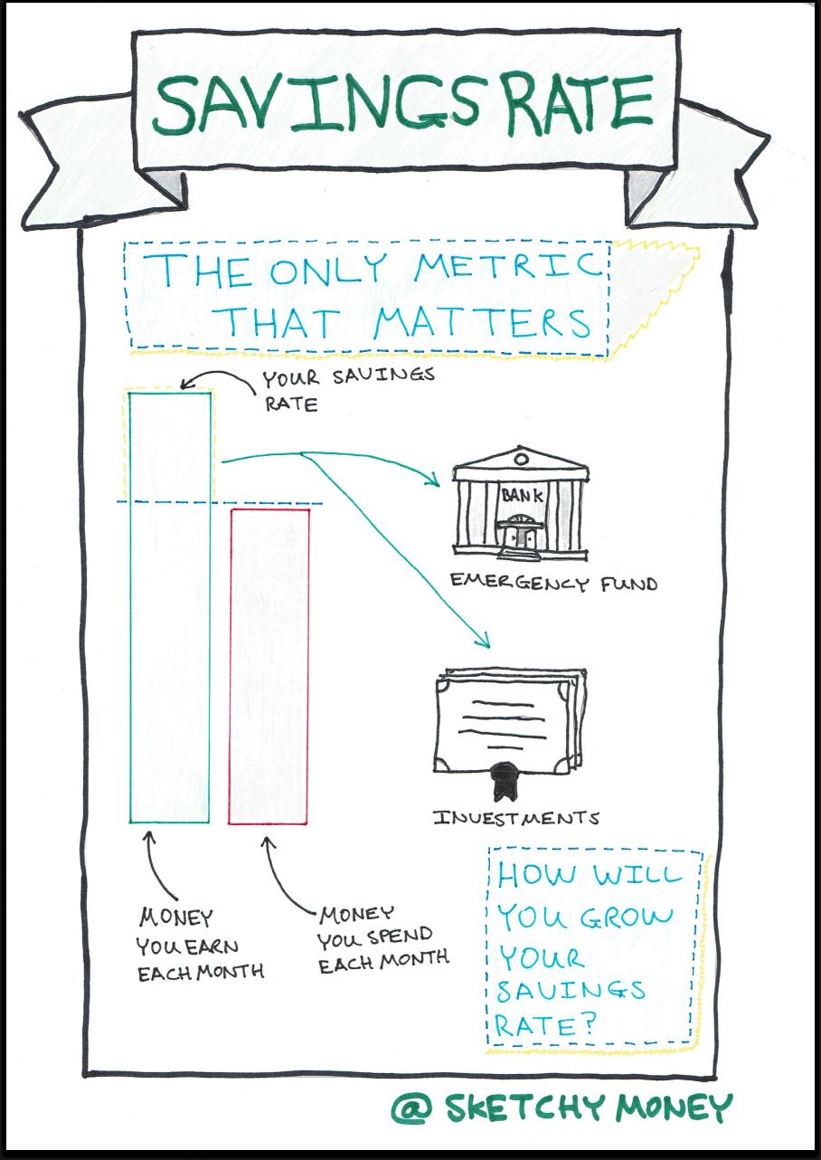 Savings rate sketchnote