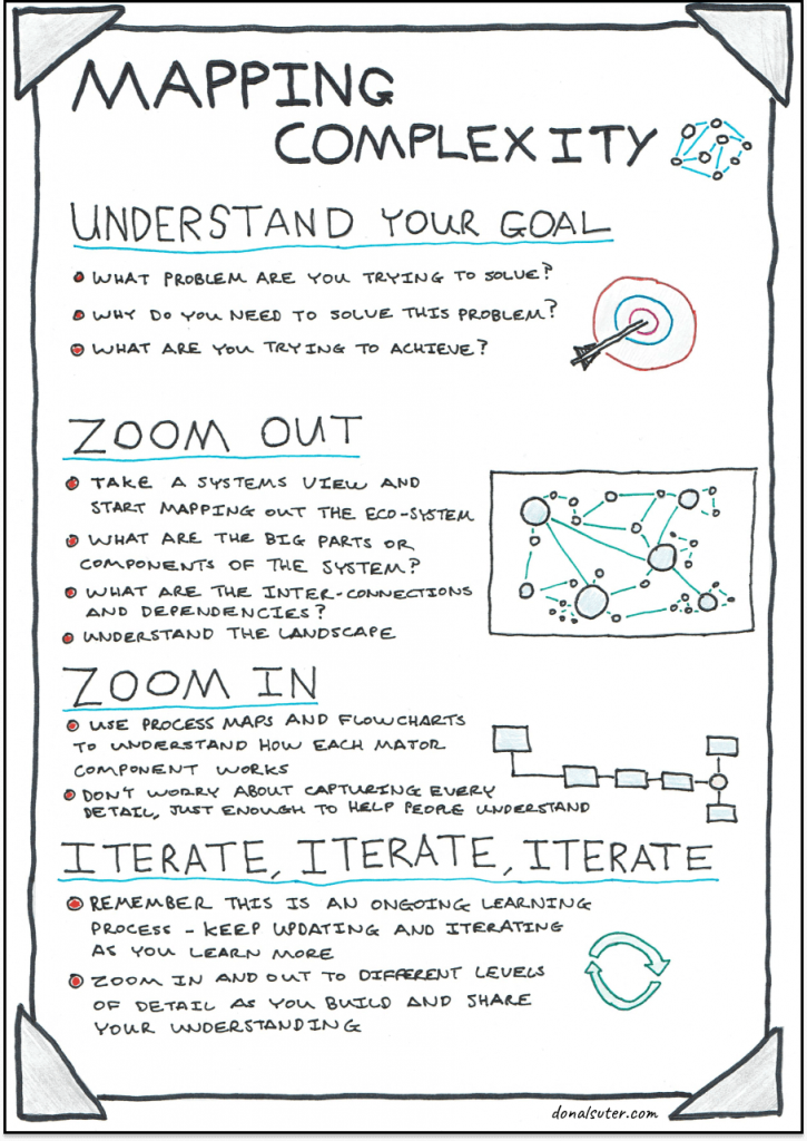 Sketchnote explaining a four step framework for mapping complexity